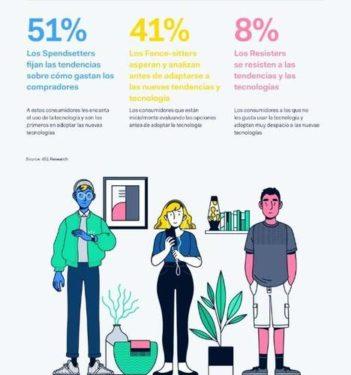 El 56% de los consumidores españoles son amantes de lo digital y tienden a adoptar las nuevas tecnologías muy temprano: son spendsetters.